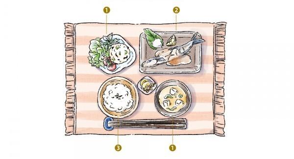 食事の順番